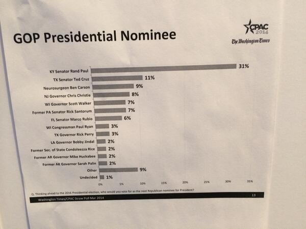Rand Paul win the CPAC2014 straw poll