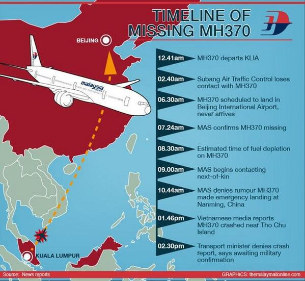 30 hours since comms with #MH370 lost. Quick roundup of what's happened so far. http://t.co/uQHUDgYO7m #PrayForMH370 http://t.co/Qp69Bqq9mm