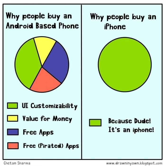 Twitter / gigwapi: Android vs I phone --------> ...
