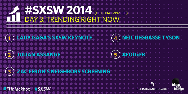 TRENDING now at #SXSW: @ladygaga, @JulianAssange_, #NeighborsMovie, @neiltyson & #FODxFB via #FHblackbox http://t.co/PBqcRLHZc1