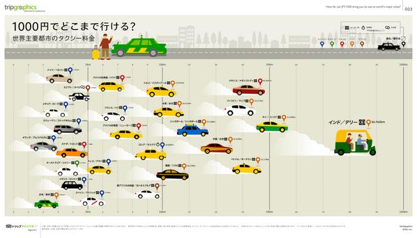 世界主要都市のタクシー料金「1000円でどこまで行ける?」日本は… 出展:http://t.co/LK1MrllTmg http://t.co/R22xCi7Mbv