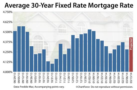 Mortgage rates projected to hit 4.43% this week — a giant jump for shoppers. Lock soon. http://t.co/tTvioLp9ZC http://t.co/AHkCpZ8tzA