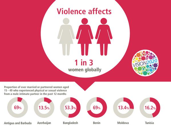 Violence affects 1 in 3 women globally. http://t.co/PWN3RHLjTk #CSW58 http://t.co/yA5P7DJ1ZK