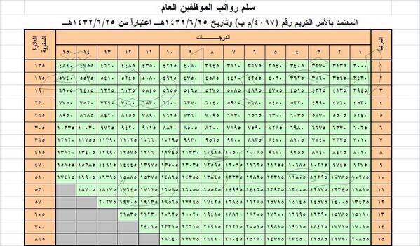 م ناصر آل ظفر Pa Twitter المربوط الأول للمهندس عند أرامكو ١٣٩٠٠ سابك ١٢٥٠٠ الكهرباء ١٢٥٠٠ شركة المياه ١١٥٠٠ الدوله ٥٨٤٠ الكادر الهندسي تغريد بملف أخضر