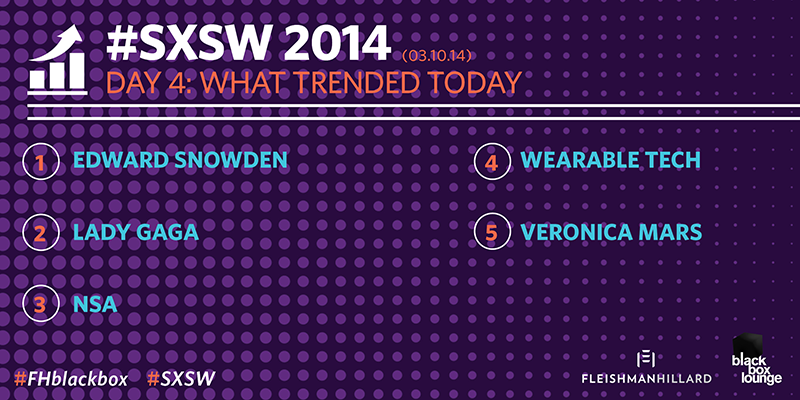 #SXSWi Day 4 Trends: #SXSnowden takes over, @ladygaga stays strong, @veronicamars makes headlines #FHblackbox #SXSW http://t.co/QtY8omYusC