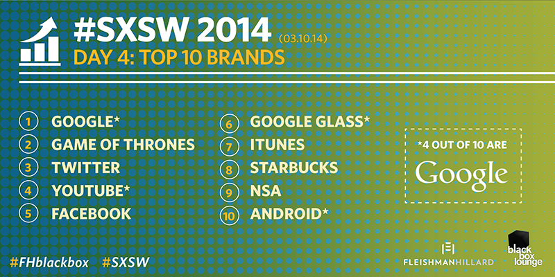 #SXSW TRENDING: @Google makes up 4 of the top 10 brands mentioned today #FHblackbox http://t.co/WHYgT7S7q7 http://t.co/KrTRILSDcI