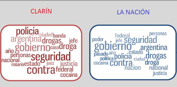 Acá pueden ver la nube de palabras asociadas a narcotráfico en esos diarios durante el último año. #queruzoinvestiga http://t.co/Sf88lcoeBy