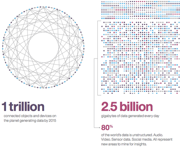 2.5 billion GB of data generated every day, 80% unstructured. via @IBM http://t.co/aPgeehBCDZ