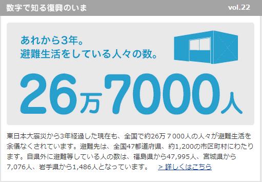 復興支援情報サイトのリニューアルを実施いたしました。「数字で知る復興のいま vol22」東日本大震災から3年経過した現在も、全国で約26万7000人の人々が避難生活を余儀なくされています。http://t.co/QItSoNqQTa http://t.co/y1wWKuvX4i