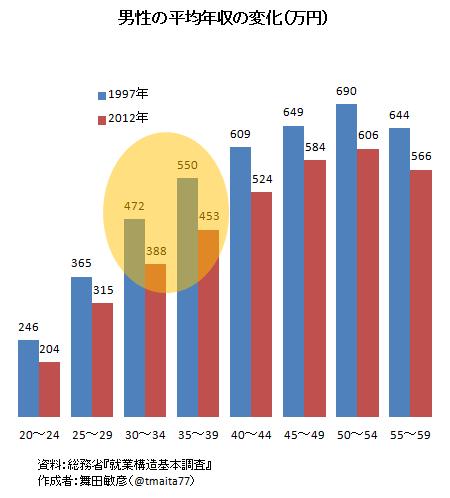 男性有業者の平均年収の変化。年齢を問わず減っている。とくに30代で減少幅が著しい。100万近くの減! 子育て年代であるだけに,教育格差の拡大が懸念される。