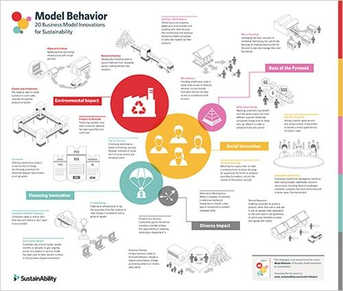 20 Business Model Innovations for #Sustainability - http://t.co/FX8HpesnYJ via @SustAbility #csr #socent http://t.co/1wZibz5nkb