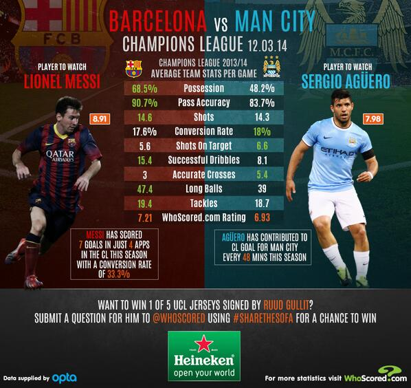 Betting tips for Barcelona v Manchester City: Predicted line ups & essential facts and stats