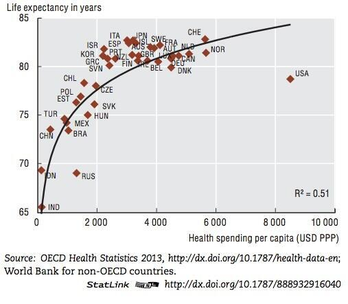 US HealthCare/Capita spending is a huge outlier