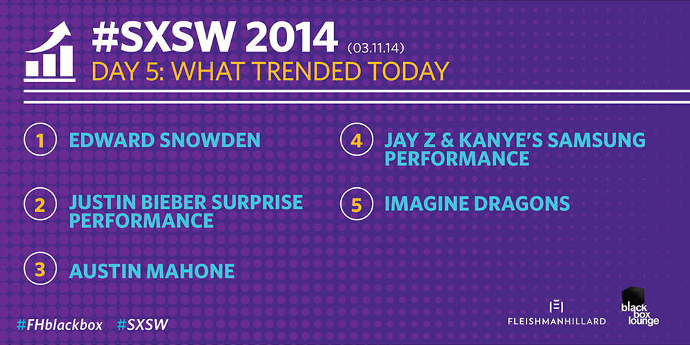 TRENDING at #SXSW: #Snowden still dominates, while Jay Z & Kanye's @SamsungMobile performance drives buzz #FHblackbox http://t.co/jYiARFIOKh