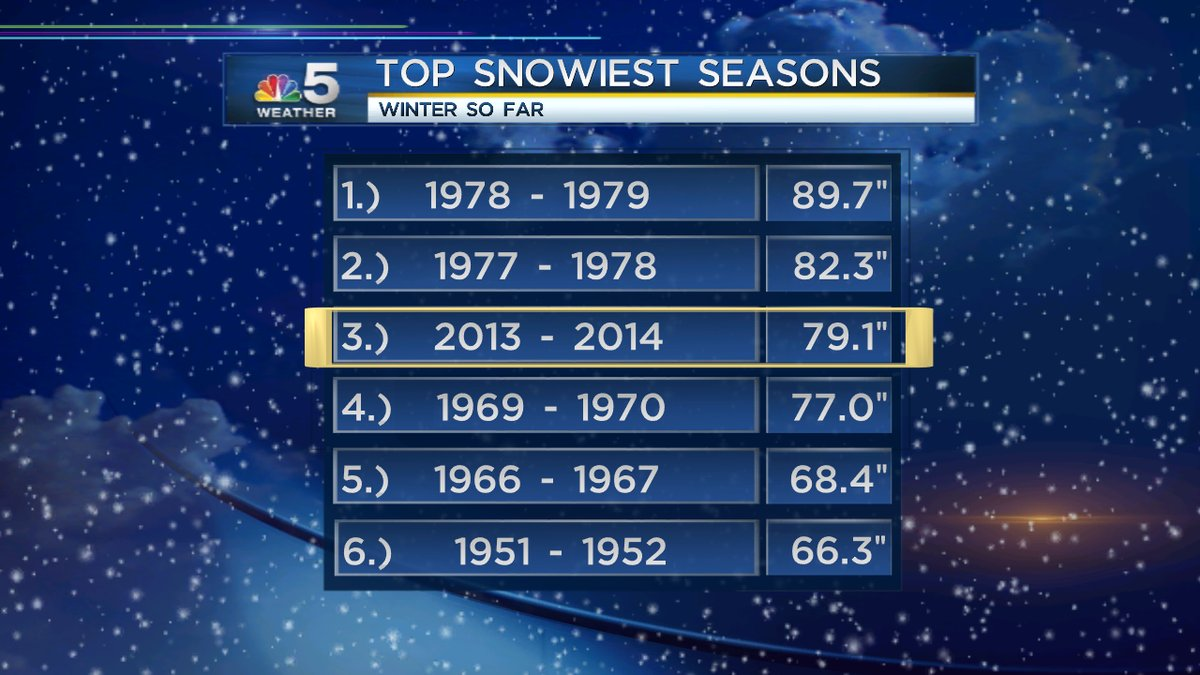 Winter Third Snowiest for Chicago Thanks to Latest Storm