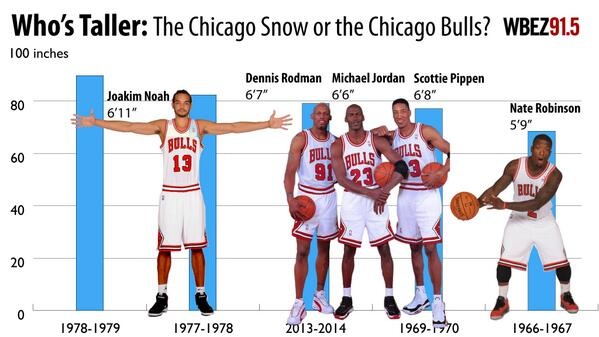 Today Chicago's snowfall total is taller than Michael Jordan. We're coming for you, Noah. #chiberia http://t.co/hlF3xINi2a
