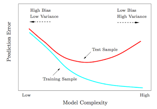 Machine Learning Bias vs Variance tradeoff