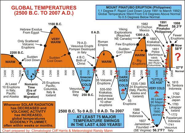 swings in global temperatures, 2500 BC to 2007 AD