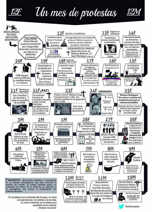 Cronología de eventos del 12F al 12M (vía @SinDelineador) => http://t.co/OW8Nwv0RnC