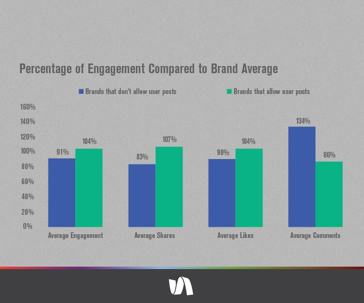 Twitter / simplymeasured: On #Facebook, brands that don't ...