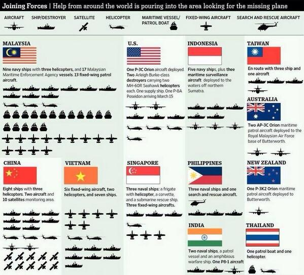 Help from around the world in search of #MH370 http://t.co/qUbGNyGq2s