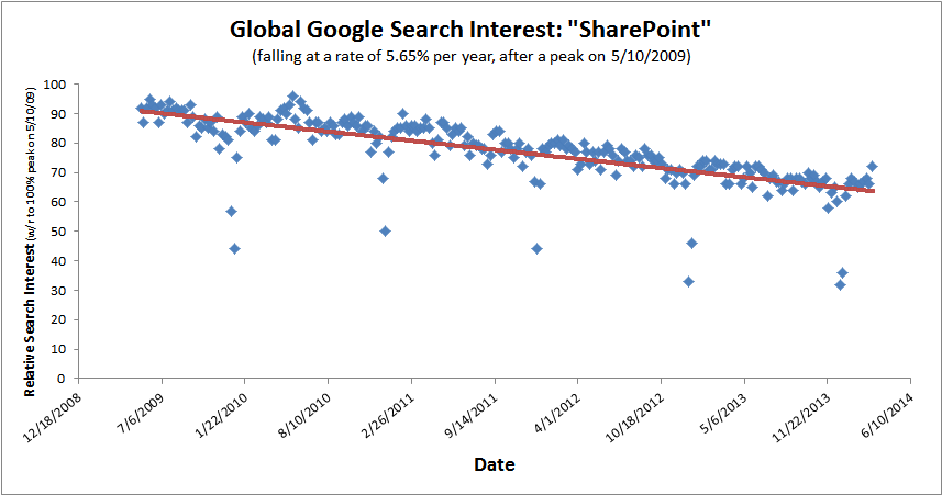 The world is losing interest in #SharePoint
