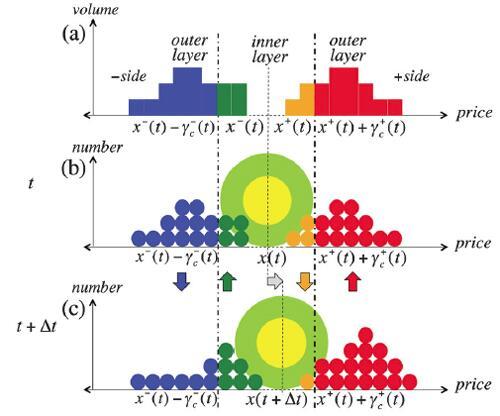 東工大ら、金融市場のゆらぎのメカニズムを物理学で解明。売買注文板情報に2重の層構造、アインシュタインの揺動散逸関係を市場変動でも確認 (発表資料)http://t.co/Gz7mY3JRuv http://t.co/piCsEICSWl
