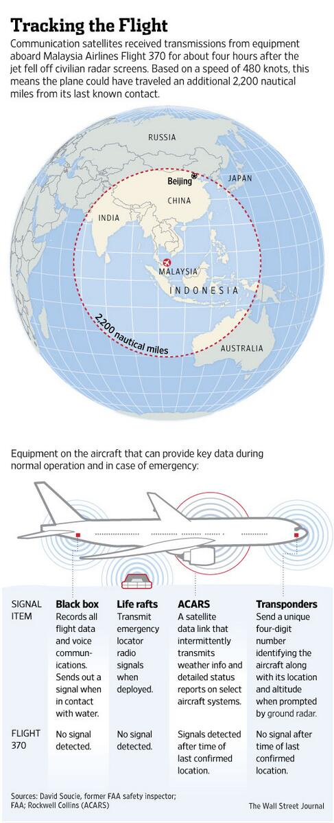 This graphic explains how #MH370 left data trail and what it means for search (story: http://t.co/0t0Aqj9lEF) http://t.co/zAVwskYoBN