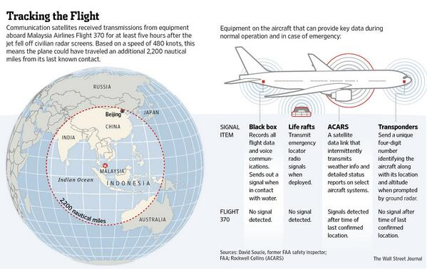 Could #MH370 have reached as far as the western coast of India? http://t.co/mIjfPVlWkp http://t.co/kdDxRubT5m