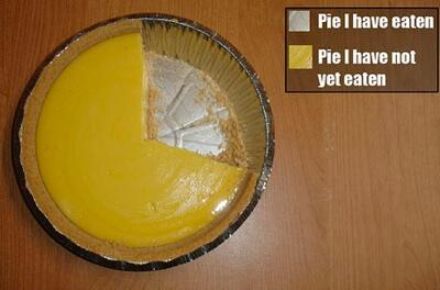In celebration of Pi day, here's the most accurate pie chart ever. http://t.co/Av0Sv27af7