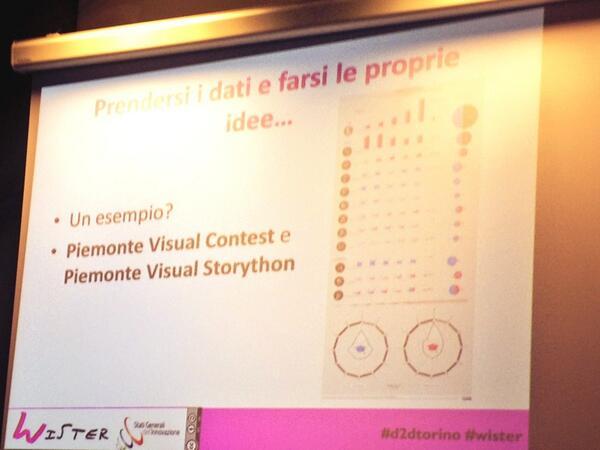 @WISTERWISTER #livetweetd2dtorino #d2dtorino #wister @GiulyBonll visual contest per giovani sui dati del #Piemonte http://t.co/dzajGs2drk