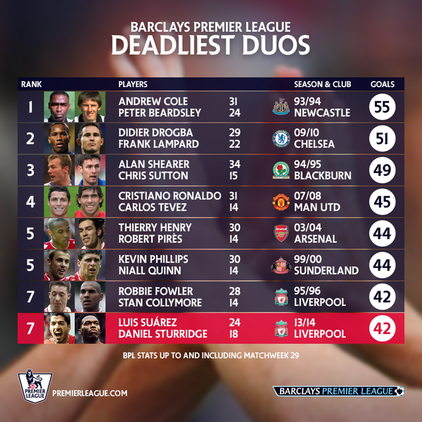 Liverpools Luis Suarez & Daniel Sturridge climbing list of deadliest ever duos in the Premier League [Picture]