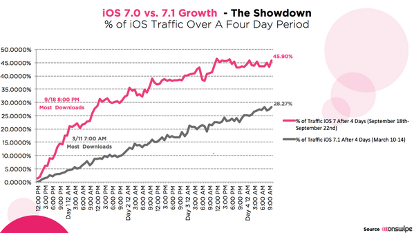 """""""iOS 7 vs iOS 7.1 Adoption Looked Like After 4.5 Days According to @onswipe"""" via @cultofmac http://t.co/p1m4AcmxLk http://t.co/ZcEItywaOG"""