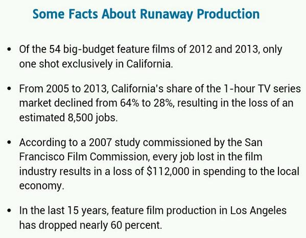 Feature film production in L.A. has dropped ~60% in 15 yrs. Info & petition: http://t.co/GphmH0Rl55 @FilmWorksLA http://t.co/5h1nCkg3nV