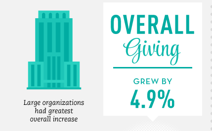 2013: Largest year-over-year increase in overall giving since the great recession: http://t.co/6O42ZnpRa3 || #14NTC http://t.co/2y6aBn845o