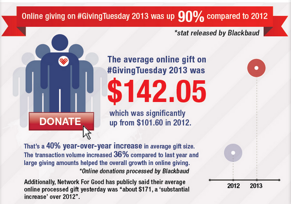 The average online gift on #GivingTuesday 2013 was $142.05. #14NTCFuture || #14NTC || http://t.co/1rP0edG5QY