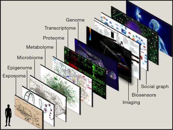 """Must read & teach """"@EricTopol: My review on genomic medicine: the human #GIS, panor-omic info http://t.co/2gFeZJ4xZ7 http://t.co/xxsLl1JRVD"""""""