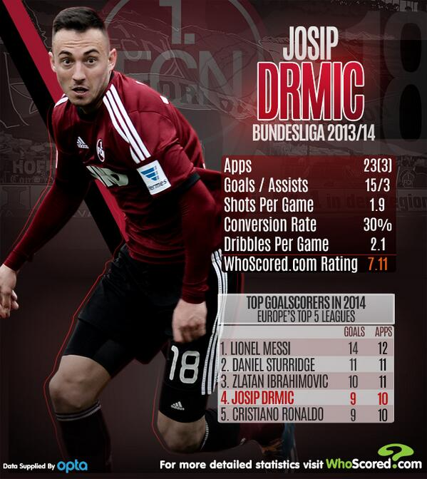 Lothar Matthäus on Sky Germany: Arsenal have signed Josip Drmic from Nurnberg