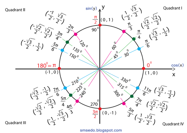 Smtutor On Twitter Quot Trigonometry The Unit Circle How To