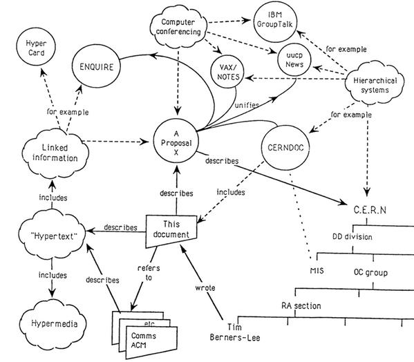 Edward Tufte On Twitter Tim Berners Lee Founding Document Of Web