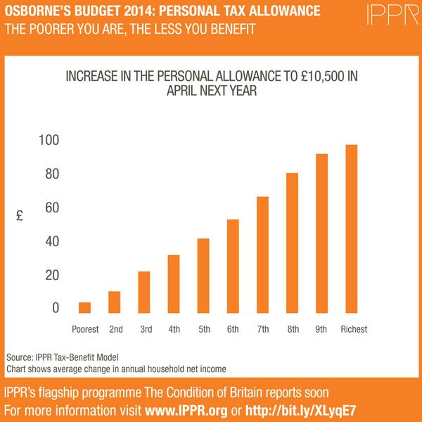 The poorer you are, the less you benefit from a rise in the Personal Allowance #Budget2014 #Budget14 #BudgetDay #PMQs http://t.co/V4GMqlqX5T