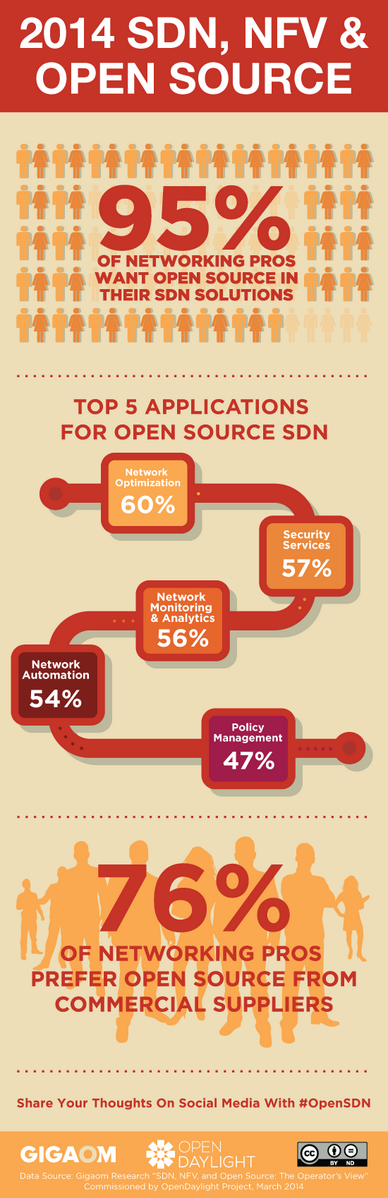 95% of networking pros want open source in their SDN and NFV solutions. http://t.co/TTsWtF5SjR #OpenSDN http://t.co/quWRxM7Hau