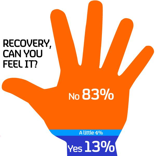 Recovery, can you feel it? Results of our #Budget2014 poll http://t.co/RrsXlaMKUP
