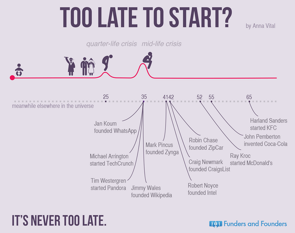 Are you too old or too young to start something? http://t.co/U5OUFAlSvh