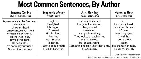 Proof of Hunger Games' sentence-level superiority RT @browbeat   http://t.co/FkCwS6pu27 … http://t.co/IOcHdFPAja
