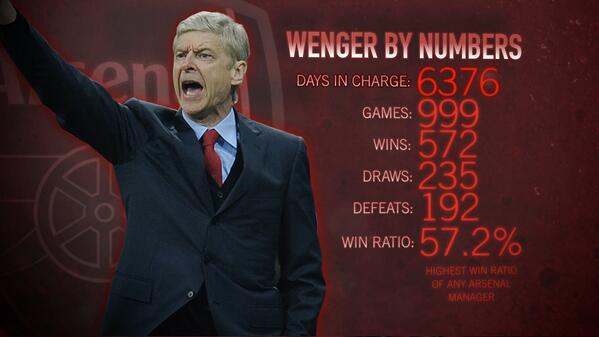 #AFC manager Arsene Wenger approaches his 1,000th game vs #CFC at the weekend. Take a look at his career in numbers.. http://t.co/nqTlhYpeIG