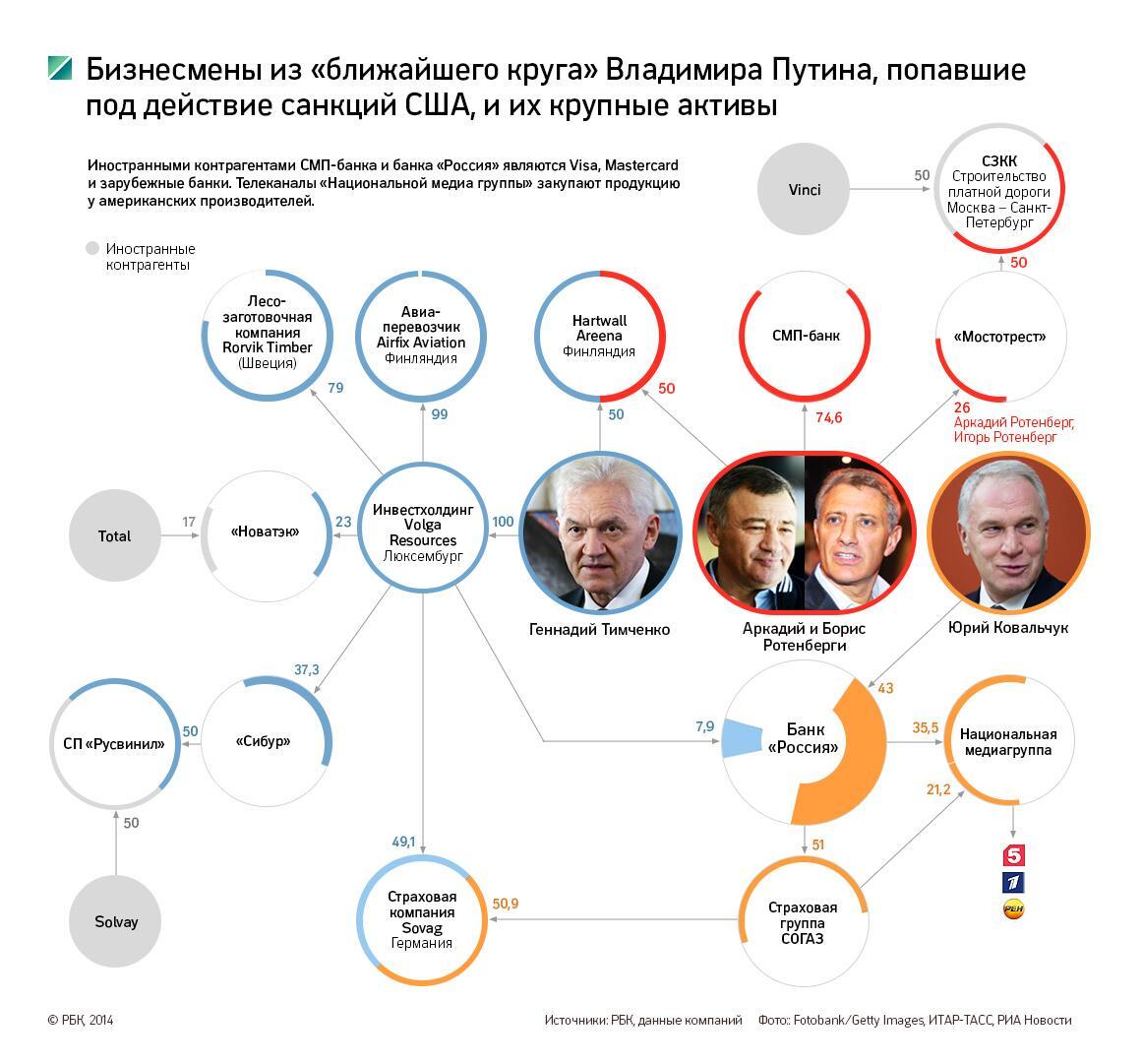 Ковальчук и Путин банк Россия коррупция в России, Путинизм