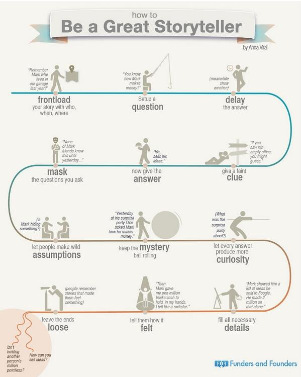 How to be a great #storyteller: #infographic via @FundersFounders, http://t.co/Xz8WgWZxVa. http://t.co/1HHPHPhvn6