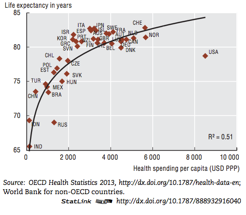 In this graph of life expectancy at birth vs. health spending per capita, one country stands out pic.twitter.com/CE9RGh4hYf