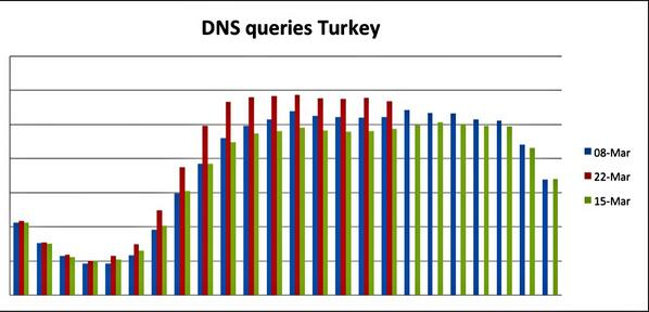Turkey Blocks Google DNS, YouTube Could Be Next